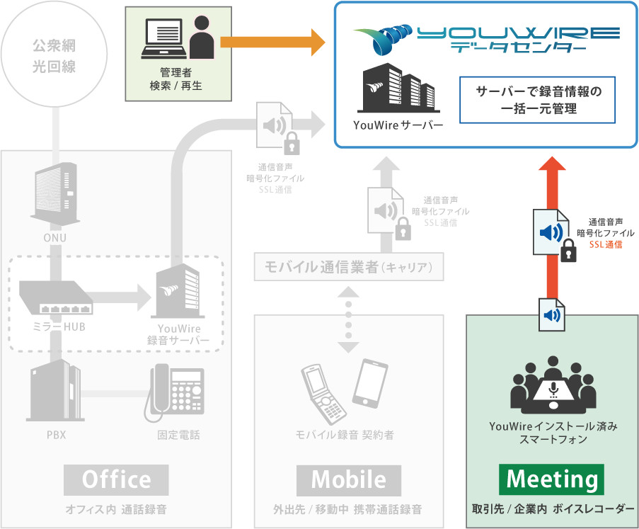 YouWire Meeting 概要構成図
