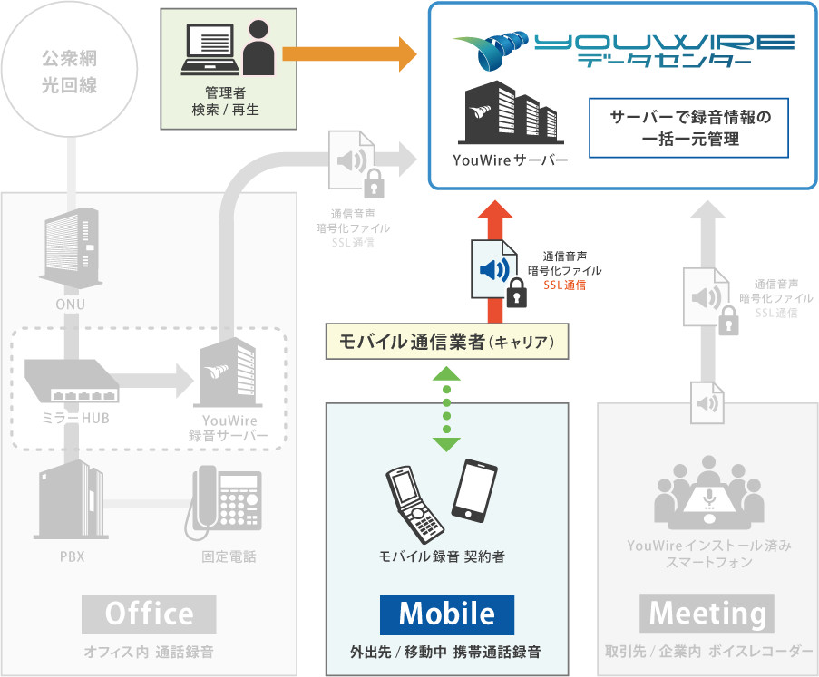 YouWire Mobile 概要構成図