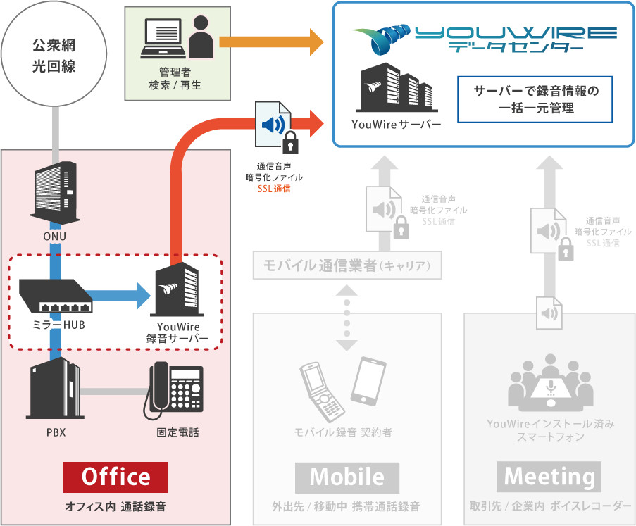 YouWire Office 概要構成図