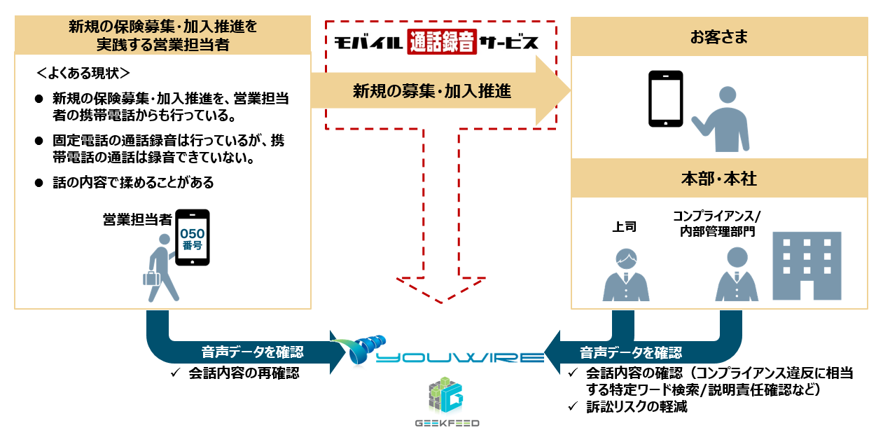 例)■保険外交員の場合