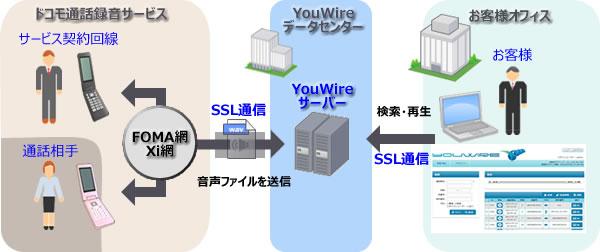 ドコモの通話録音サービスとYouWireサーバーサービス利用イメージ